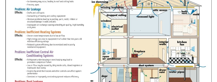 Home remodel and renovation for energy efficiency shoals for Efficient heating systems for homes